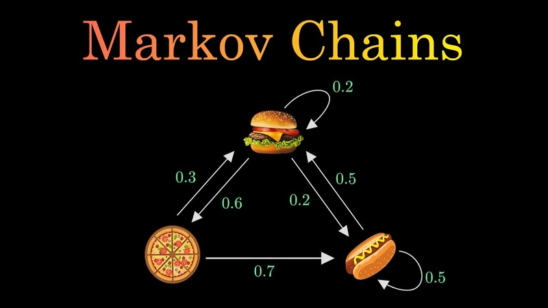 Markov Chains Clearly Explained