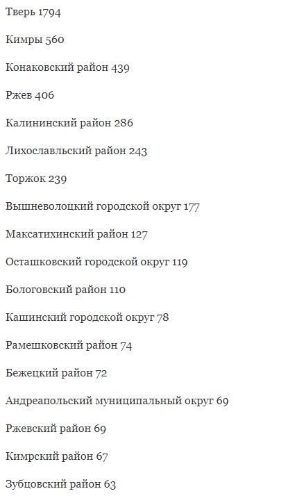 Информация по распространению коронавирусной инфекции в Тверской области за 6 сентября