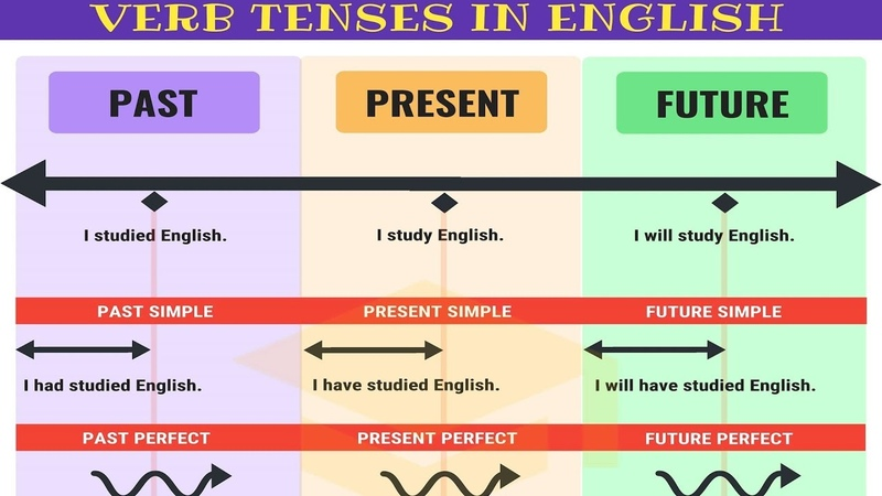 Master ALL TENSES in 30 Minutes Verb Tenses Chart with Useful Rules Examples