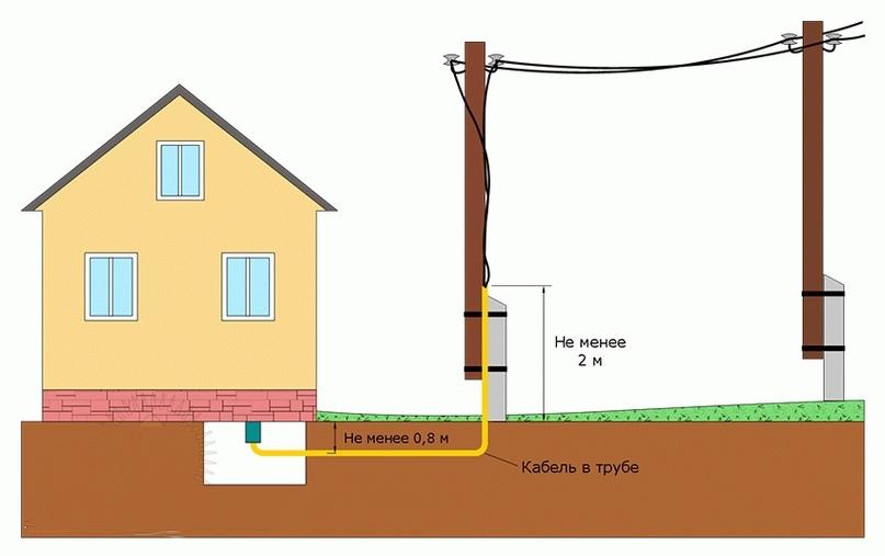 Как выполнить ввод электричества в дом от столба, изображение №4