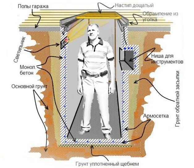 Как сделать смотровую яму, изображение №1