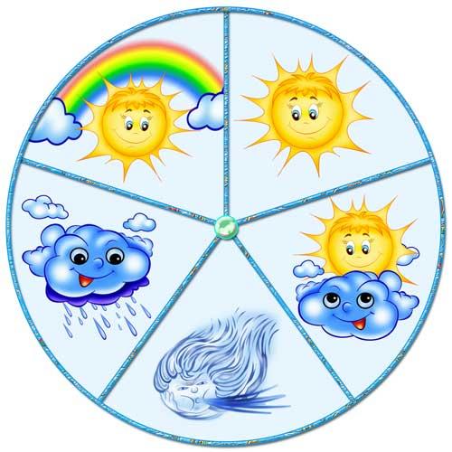 Часы погодных явлений Яркие, красочные и понятные картинки помогут ребенку наблюдать за явлениями природы. Для этого необходимо вырезать стрелочку и на кнопку-гвоздик прикрепить в середину