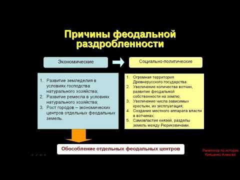 Политическая раздробленность Руси