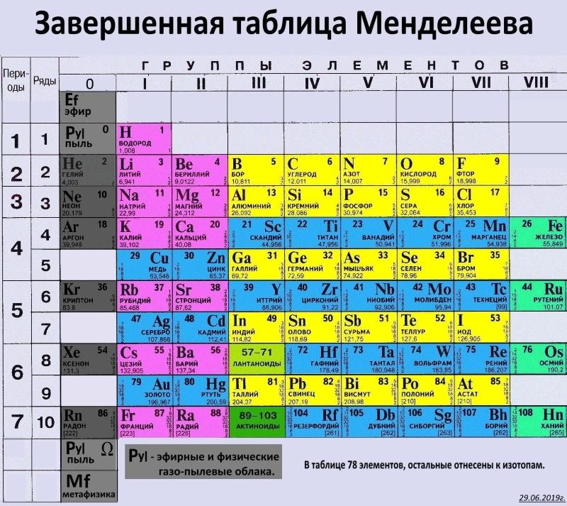химическая таблица в картинках простейших