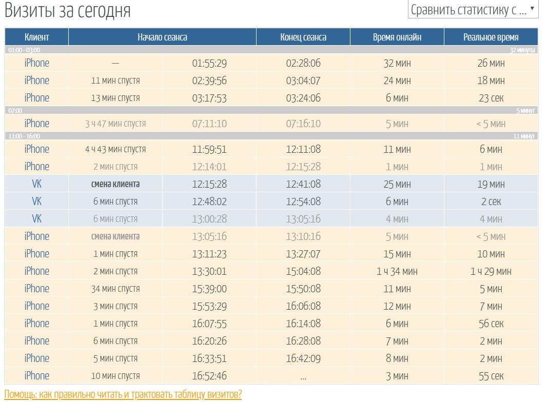 Пример таблицы визитов