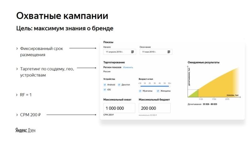 Охватные кампании (инфографика «Яндекс»)