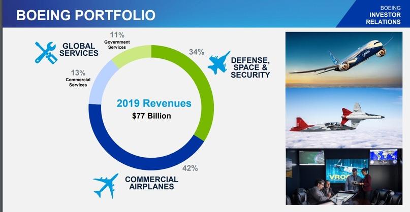 Обзор воздушных перевозчиков Америки. Бонус Boeing., изображение №32