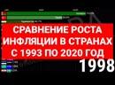 Сравнение инфляции в странах с 1993 по 2020 год [Инфографика]