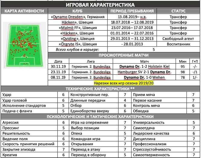 Отчет на игрока «Динамо Дрезден» Александра Еремеева, изображение №2