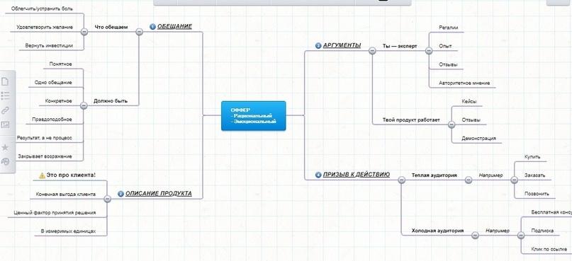 Оффер | Как составить и написать | Структура и примеры продающего оффера
