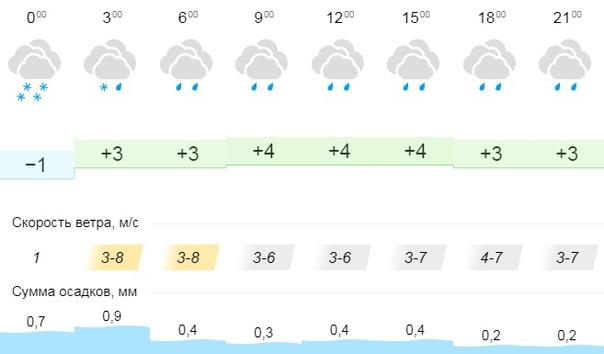 Погода в Вельске: 26 октября (вторник)  #Погода@po...