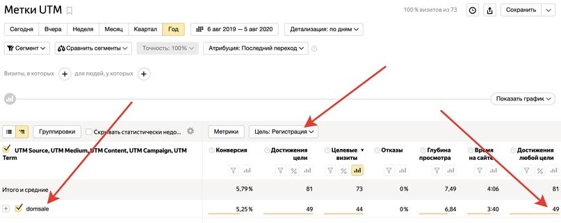 49 регистраций и почти 800 переходов за год за 300 рублей (покупка двух доменов на год), на мой взгляд, хороший результат.