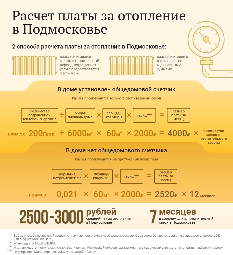 Расчёт платы за отопление в Подмосковье