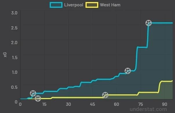 Анализировать xG статистику проще, чем кажется. Разбираемся, где смотреть хайповые футбольные метрики, изображение №6